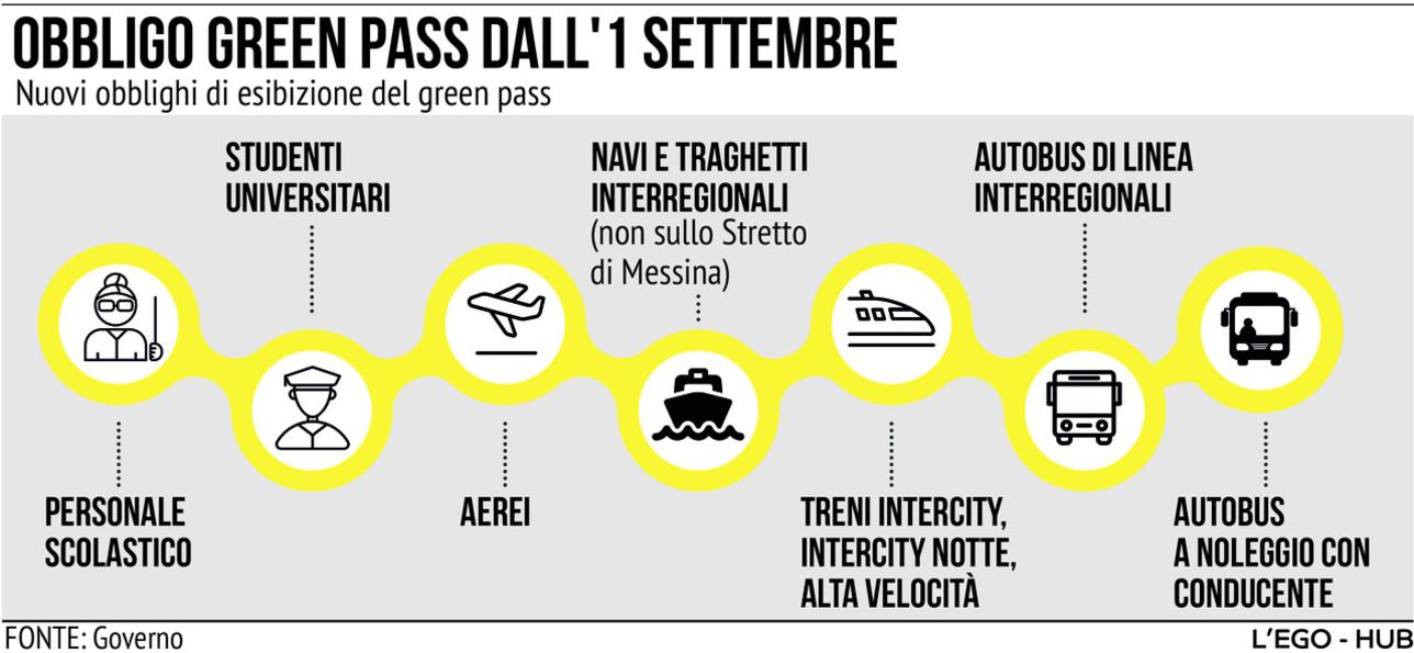 Obbligo Green pass dall'1 settembre: scuola, aerei, treni, navi, autobus