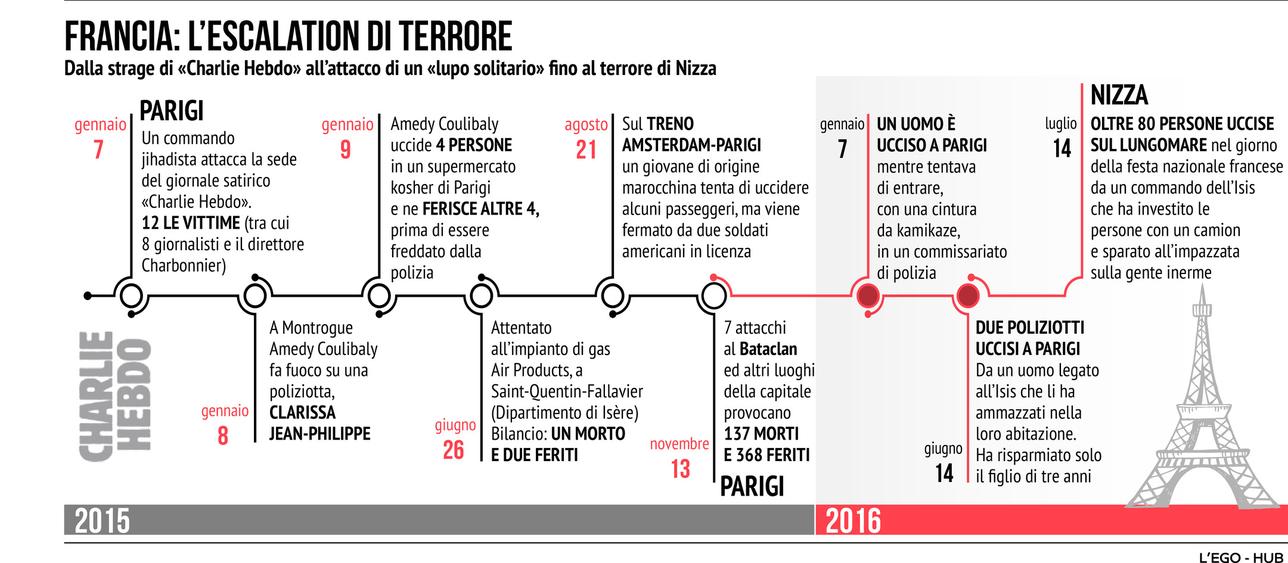 Da Charlie Hebdo alla strage di Nizza: i due anni di terrore della Francia
