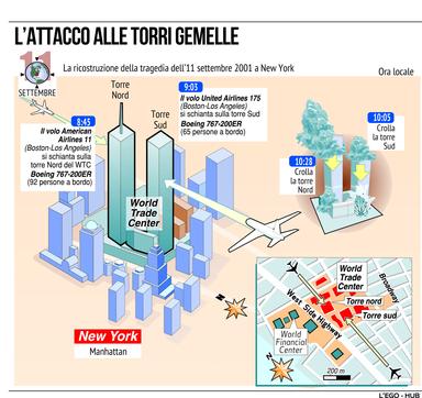 11 settembre 2001, la cronistoria dell'attacco alle Twin Towers