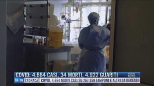 Breaking News delle 17.00   Covid: 4664 casi, 34 morti, 4922 guariti