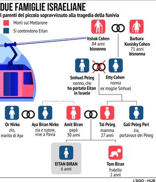 Il caso Eitan: il rapimento e le due famiglie che se lo contendono