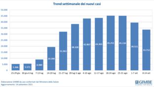 Covid, Fondazione Gimbe: nuovi casi in calo (-14,7%)