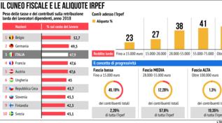 Il cuneo fiscale e le aliquote Irpef