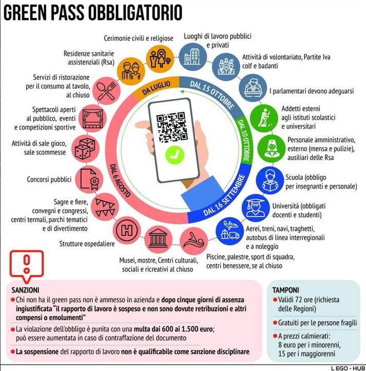 Super Green pass, tutte le regole fissate dal nuovo decreto