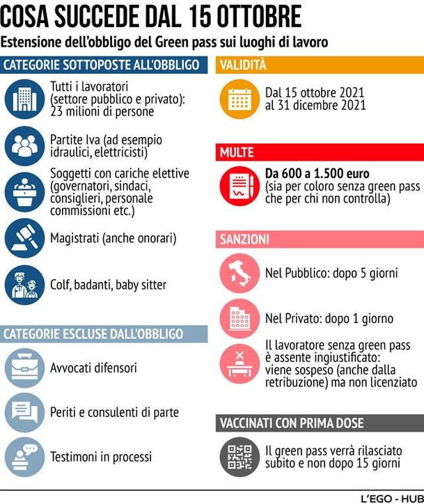 Green pass sul lavoro, cosa succede dal 15 ottobre