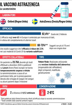AstraZeneca, il vaccino delle polemiche