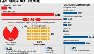 Il personale sanitario colpito dal coronavirus