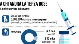 Vaccino Covid, a chi è destinata la terza dose in Italia
