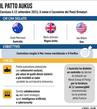 L'accordo Aukus e la corsa agli armamenti dei Paesi Nato