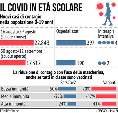 Il Covid in età scolare: i casi tra 0 e 19 anni d'età