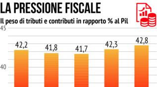 La pressione fiscale: il peso di tributi e contributi in rapporto al Pil