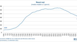 Covid, Gimbe: diminuiscono i nuovi casi, ma crollano le vaccinazioni
