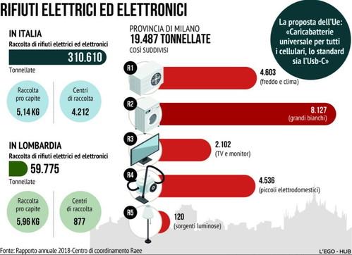 Rifiuti elettrici ed elettronici: i numeri dell'Italia