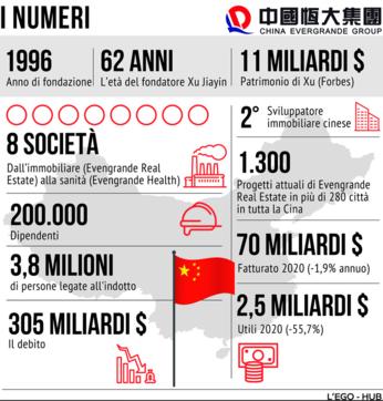 Evergrande, la crisi del colosso cinese in numeri