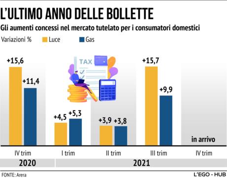 L'ultimo anno delle bollette: gli aumenti concessi