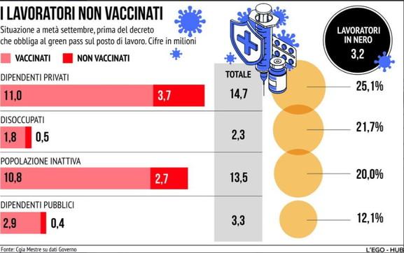 Covid, i lavoratori non vaccinati