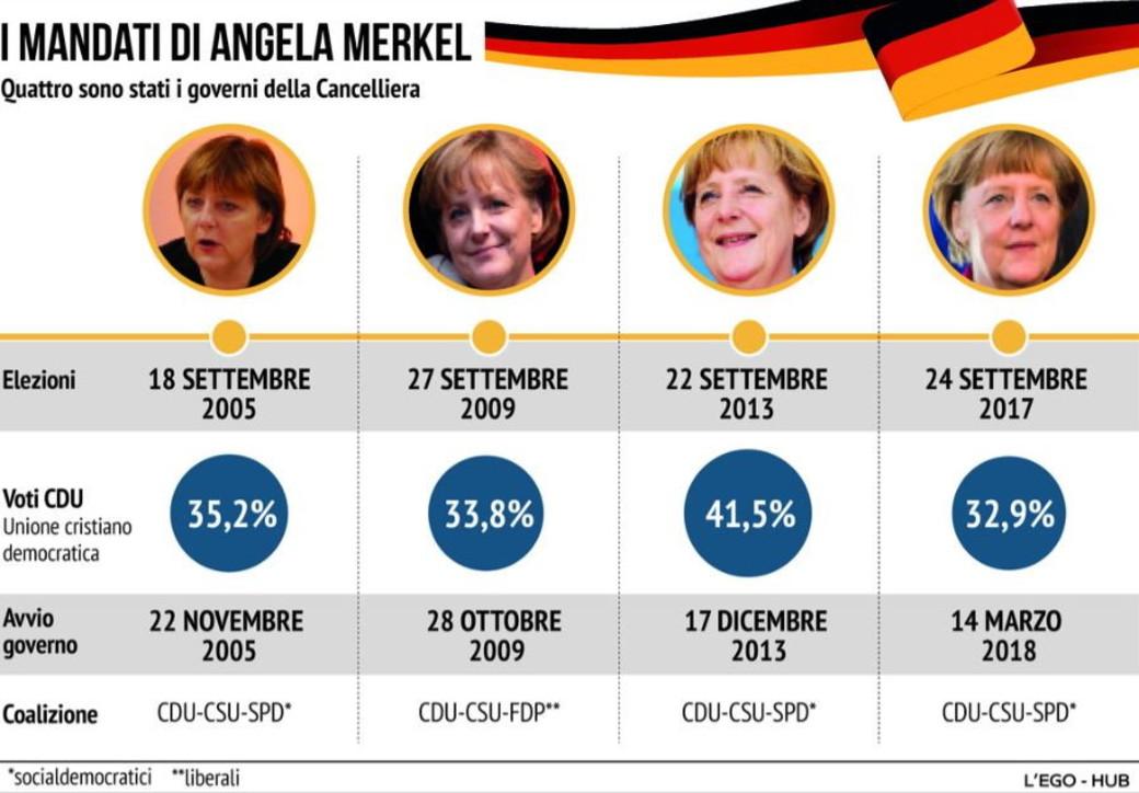 Angela Merkel, i 4 governi della cancelliera