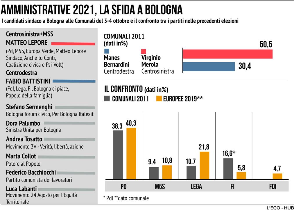La sfida a Bologna per scegliere il nuovo sindaco