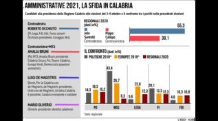 Amministrative 2021, la sfida in Calabria