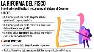 La riforma del Fisco, ecco cosa succederà nei prossimi anni