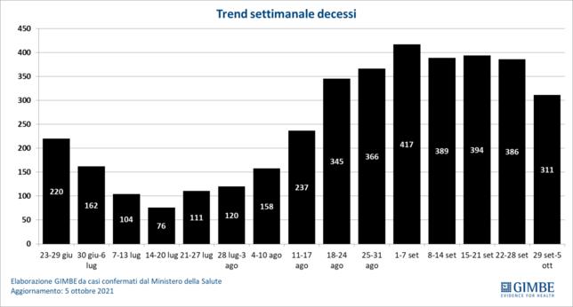 Covid, Gimbe: continua il trend in discesa di casi, morti e ricoverati