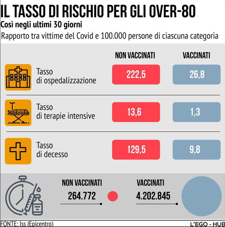 Covid, tra gli over 80 non vaccinati tasso di mortalità 13 volte più alto