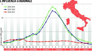 Influenza stagionale: andamento negli ultimi 3 anni da ottobre ad aprile