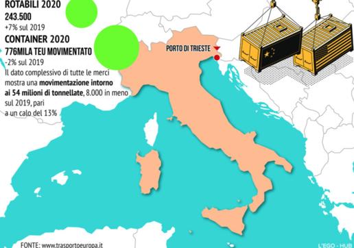 Tutti i numeri del porto di Trieste