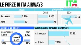 Le forze di ITA Airways, la compagnia erede di Alitalia