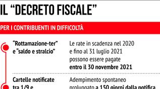 Il decreto fiscale approvato in Consiglio dei ministri