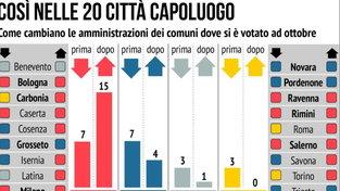 Elezioni, ecco come cambiano le amministrazioni nelle 20 città capoluogo