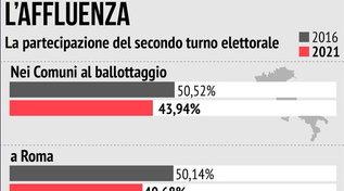 Ballottaggi, crolla l'affluenza: ha votato solo il 43,94%