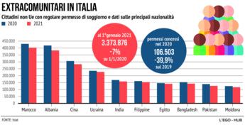 Extracomunitari in Italia, quanti sono e di quale nazionalità