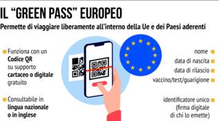 Che cos'è il Green pass europeo